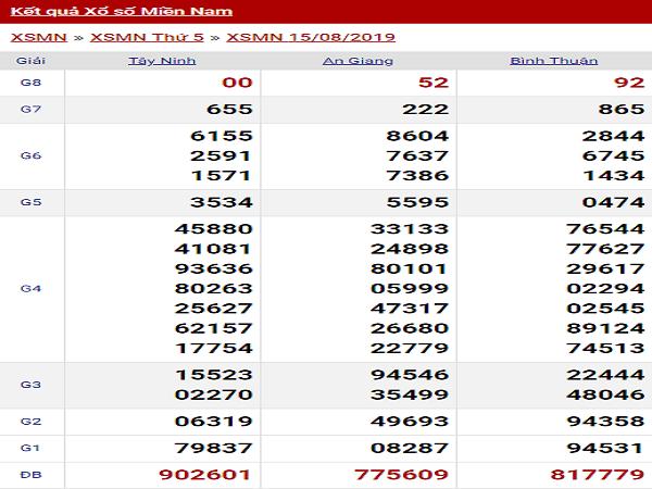 Phân tích kết quả XSMN ngày 16/08 chính xác