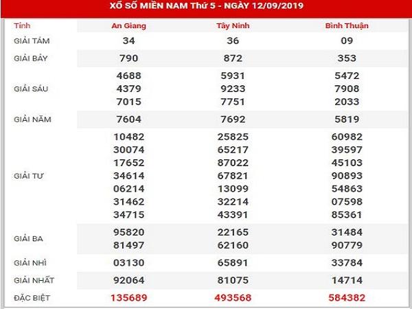 Phân tích tổng hợp KQXSMN ngày 19/09 tỷ lệ trúng cao