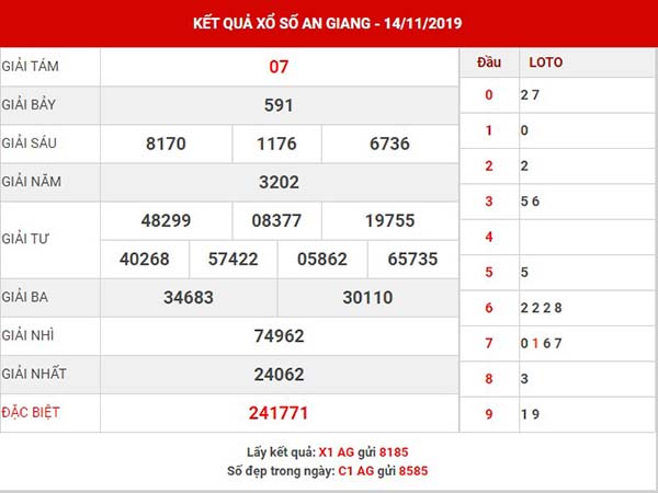 Phân tích XS An Giang thứ 5 ngày 21-11-2019