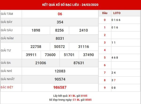 Phân tích loto gan, loto ra nhiều XSBL ngày 31-3-2020