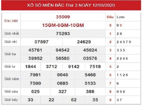 Bảng KQXSMB- Phân tích xổ số miền bắc ngày 13/05 chuẩn xác