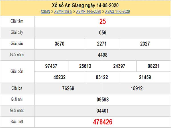 Bảng KQXSAG- Phân tích xổ số an giang ngày 21/05 của các chuyên gia