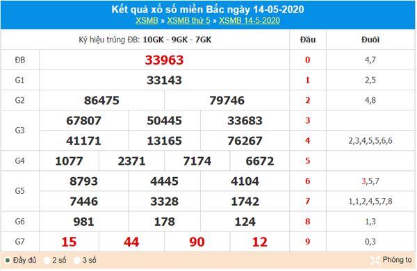 Phân tích XSMB 15/5/2020 - KQXS miền Bắc hôm nay