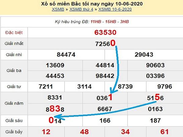 Bảng KQXSMB- Phân tích xổ số miền bắc ngày 11/06 chuẩn xác