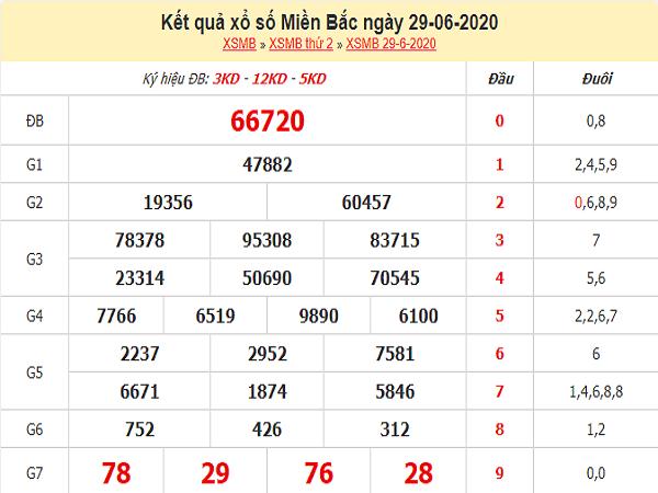 ket-qua-xo-so-Mien-Bac-29-6-2020-min