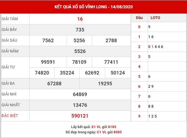 Phân tích KQXS Vĩnh Long thứ 6 ngày 21-8-2020