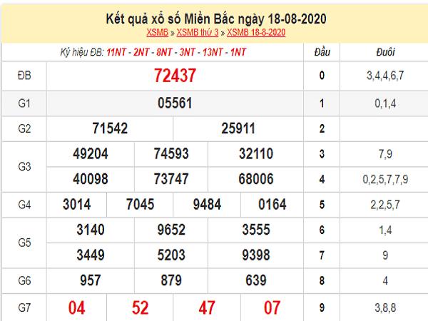 Phân tích xổ số miền bắc- kqxsmb thứ 4 ngày 19/08 tỷ lệ trúng cao