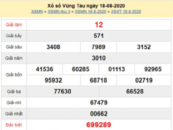Phân tích KQXSVT- xổ số vũng tàu thứ 3 ngày 25/08/2020