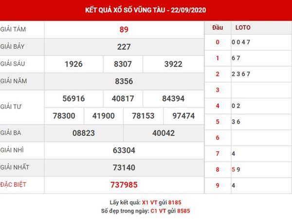 Phân tích kết quả XS Vũng Tàu thứ 3 ngày 29-9-2020