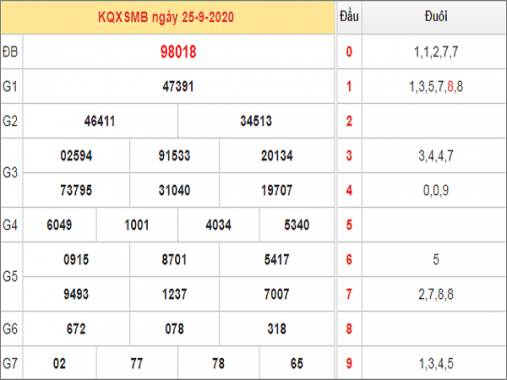 Phân tích KQXSMB ngày 26/09/2020 – kết quả xổ số miền bắc chuẩn