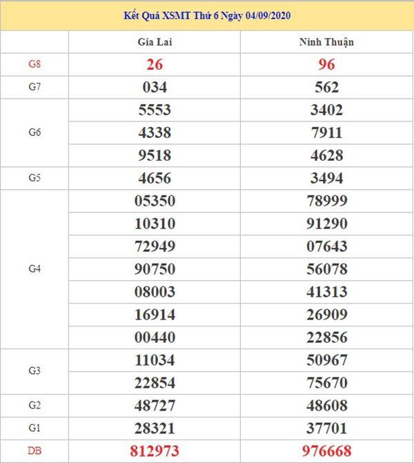 Phân tích KQXSMT 11/9/2020 thứ 6 cùng chuyên gia