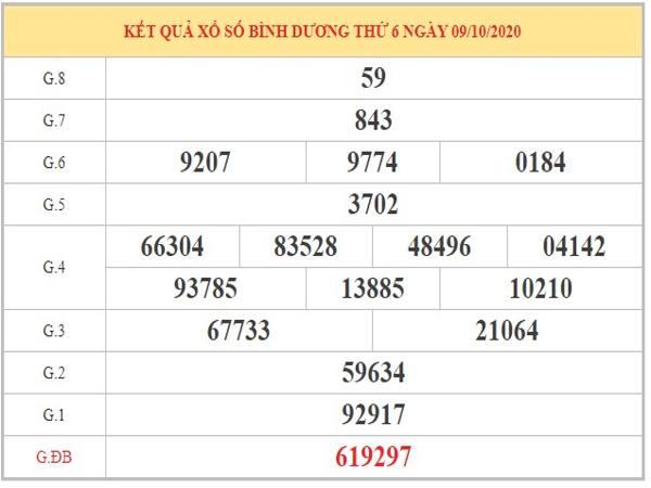 Phân tích KQXSBD ngày 16/10/2020 dựa trên kết quả kỳ trước