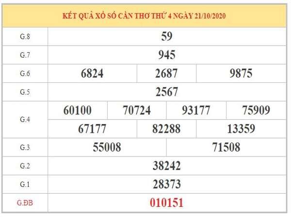 Phân tích KQXSCT ngày 28/10/2020 dựa trên KQXSCT kỳ trước