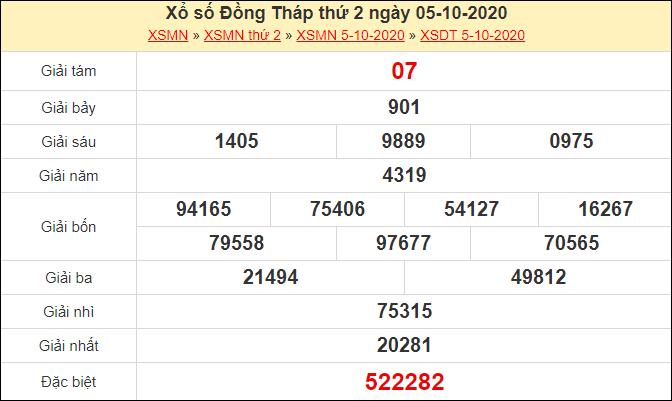 Phân tích XSDT 12/10/2020