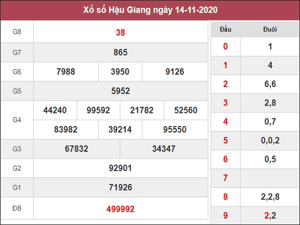 Phân tích KQXSHG ngày 21/11/2020- xổ số hậu giang