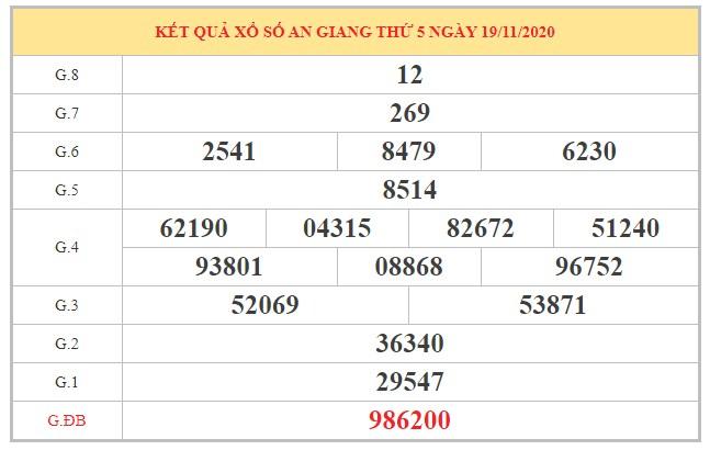 Phân tích KQXSAG ngày 26/11/2020 dựa trên kết quả kỳ trước