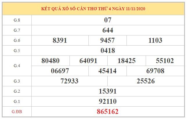 Phân tích XSCT ngày 18/11/2020 dựa trên kết quả kỳ trước