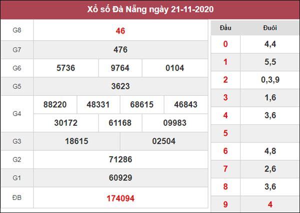 Phân tích XSDNG 25/11/2020 chốt số dự đoán Đà Nẵng hôm nay