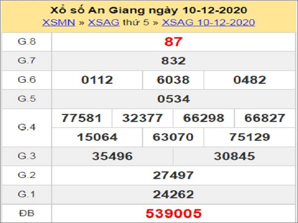 Phân tích KQXSAG ngày 17/12/2020- xổ số an giang cùng chuyên gia