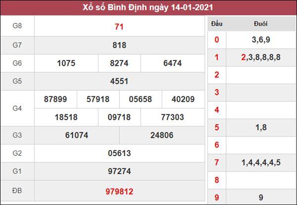 Phân tích XSBDI 21/1/2021 chốt số đẹp Bình Định cùng cao thủ