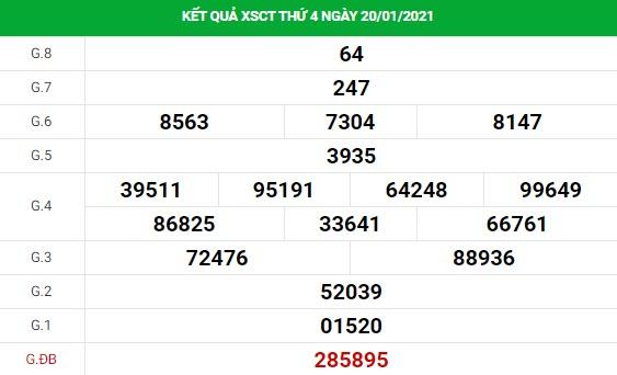 Phân tích kết quả XS Cần Thơ ngày 27/01/2021