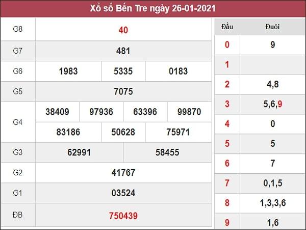 Phân tích XSBT 2/2/2021