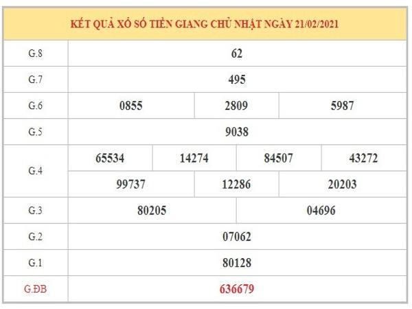 Phân tích KQXSTG ngày 28/2/2021 dựa trên kết quả kỳ trước