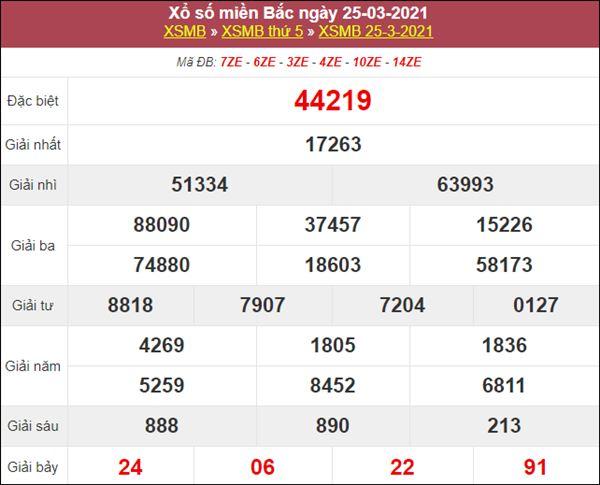 Phân tích XSMB 26/3/2021 chốt đầu đuôi giải đặc biệt thứ 6