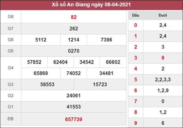 Phân tích XSAG 15/4/2021 thứ 5 chốt số đẹp giờ vàng siêu chuẩn