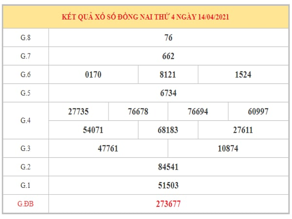 Phân tích KQXSDN ngày 21/4/2021 dựa trên kết quả kì trước