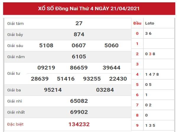 Phân tích KQXSDN ngày 28/4/2021 dựa trên kết quả kì trước