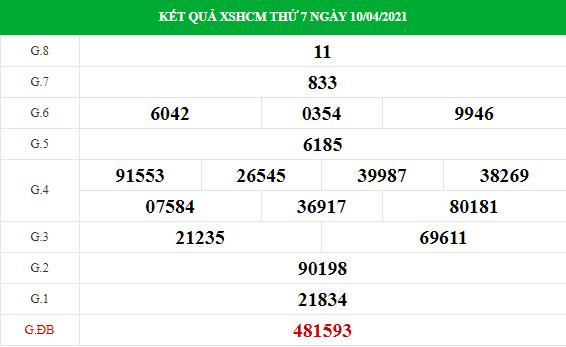 Phân tích kết quả XS TPHCM ngày 12/04/2021
