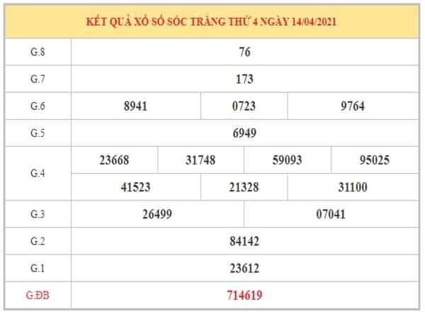 Phân tích KQXSST ngày 21/4/2021 dựa trên kết quả kì trước