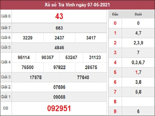 Phân tích XSTV 14/5/2021