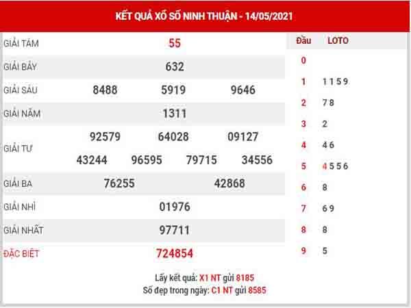 Phân tích XSNT ngày 21/5/2021 - Phân tích KQ Ninh Thuận thứ 6 chuẩn xác