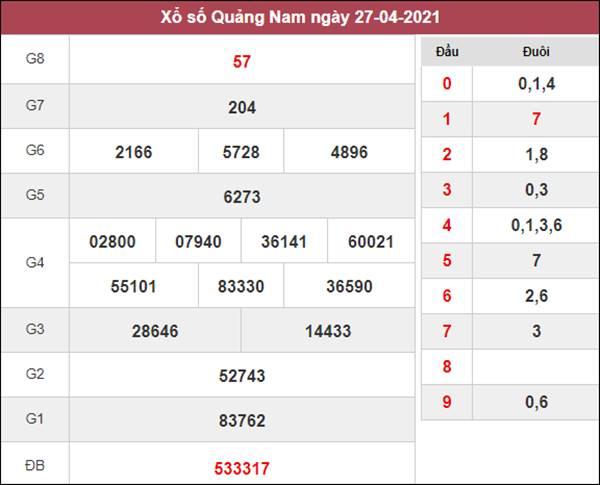 Phân tích XSQNM 4/5/2021 chốt số Quảng Nam siêu chuẩn