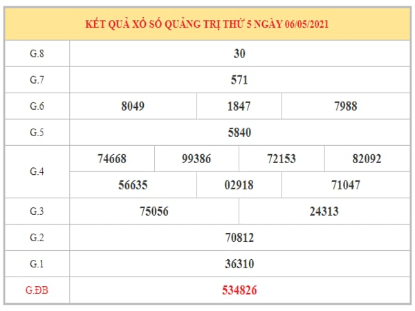 Phân tích KQXSQT ngày 13/5/2021 dựa trên kết quả kì trước