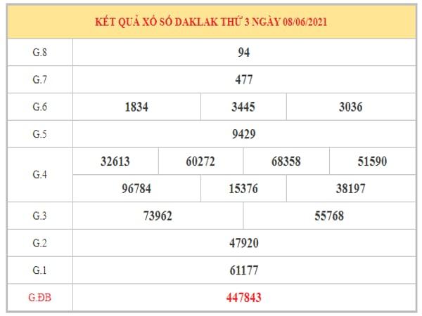 Phân tích KQXSDLK ngày 15/6/2021 dựa trên kết quả kì trước