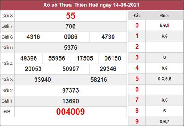 Phân tích XSTTH 21/6/2021 chi tiết chuẩn xác cùng cao thủ