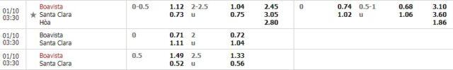 Tỷ lệ kèo bóng đá giữa Boavista vs Santa Clara
