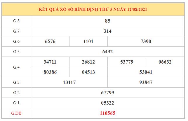 Phân tích KQXSBDI ngày 19/8/2021 dựa trên kết quả kì trước