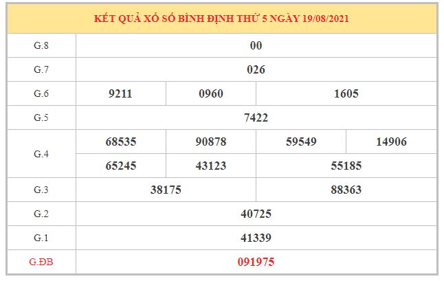 Phân tích KQXSBDI ngày 26/8/2021 dựa trên kết quả kì trước