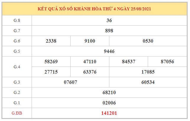 Phân tích KQXSKH ngày 29/8/2021 dựa trên kết quả kì trước