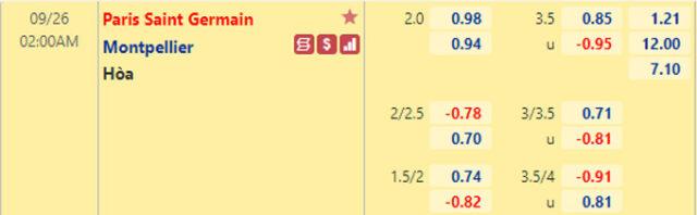 Tỷ lệ kèo giữa PSG vs Montpellier