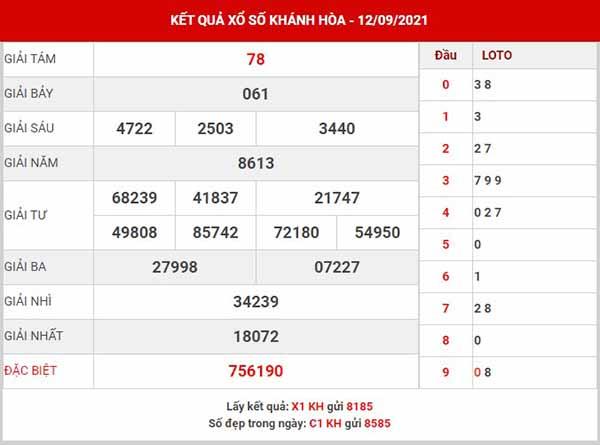 Phân tích XSKH ngày 15/9/2021