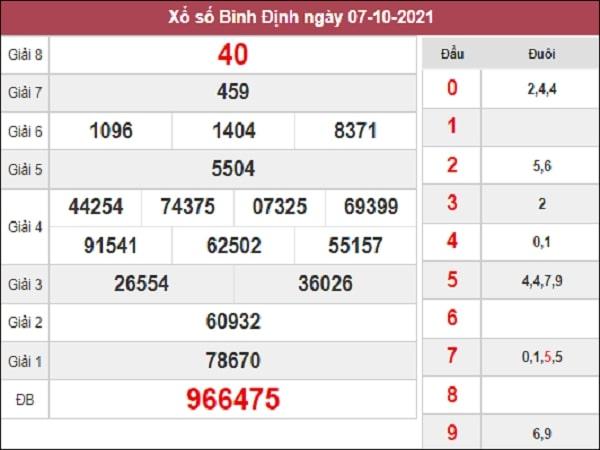 Phân tích XSBDI 14-10-2021
